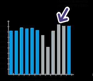 Viajeros mensuales EMT y Metro 2015