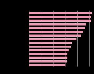 Distritos y municipios con mayor número de trabajadores que se desplazan para trabajar