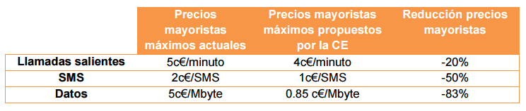 propuesta de precios