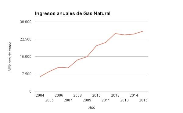ingresos-anuales-gas-natural