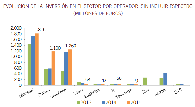 cnmc-inversion-operadores
