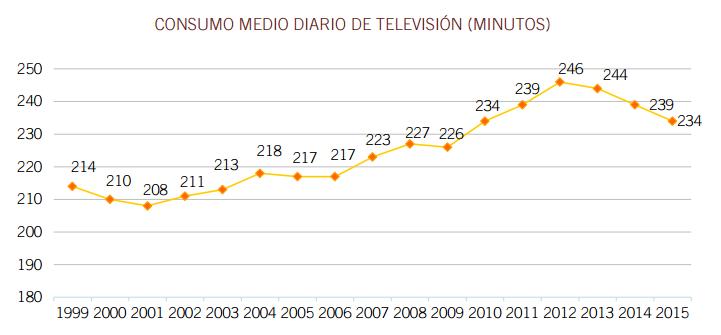 consumo-de-tv