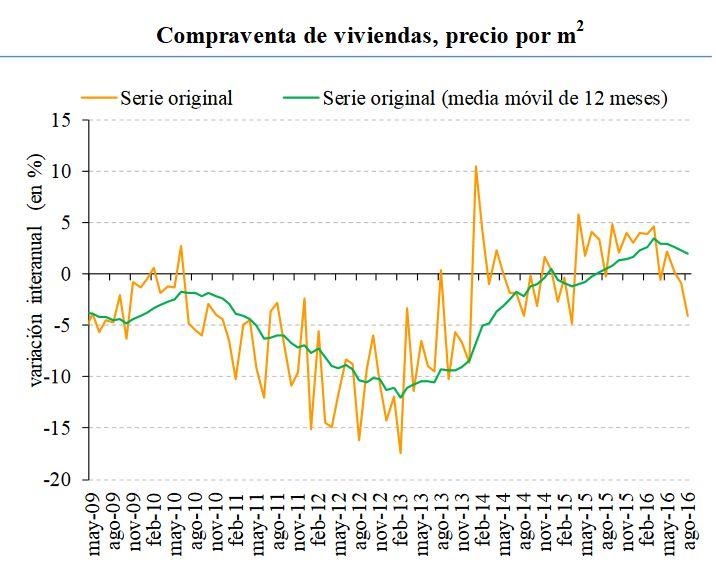 estadisticas precios viviendas inmobiliario
