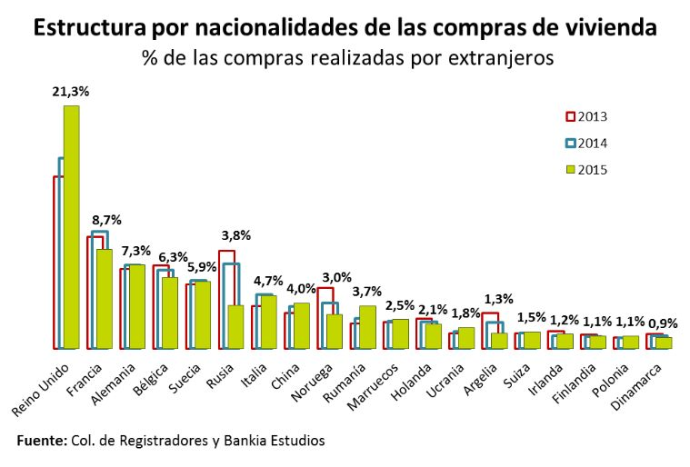 nacionalidades inmobiliario