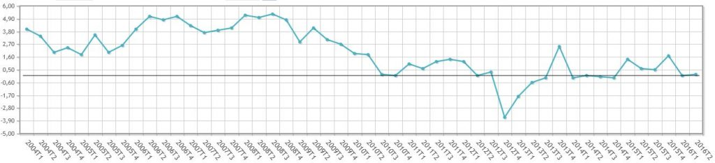 aumentos salarios trimestral