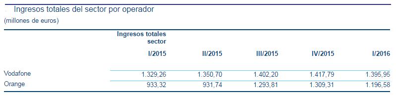 ingresos-totales