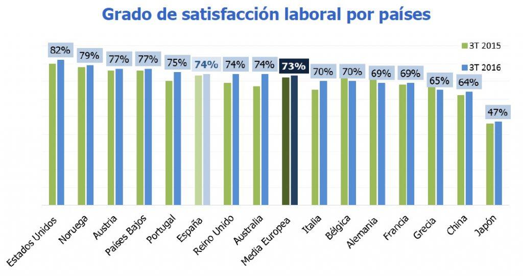 trabajadores satisfaccion laboral