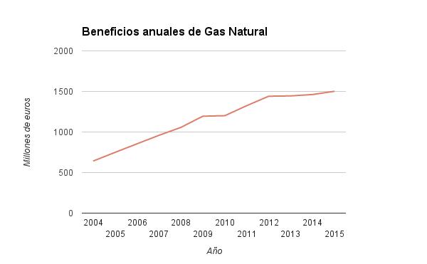 beneficios-anuales-de-gas-natural