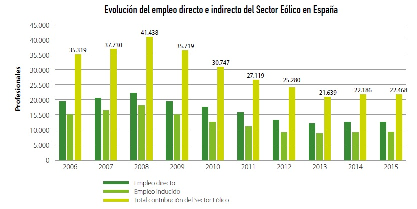 empleos sector eolico